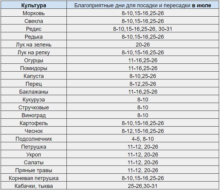 lunnyj-posevnoj-kalendar-sadovoda-i-ogorodnika